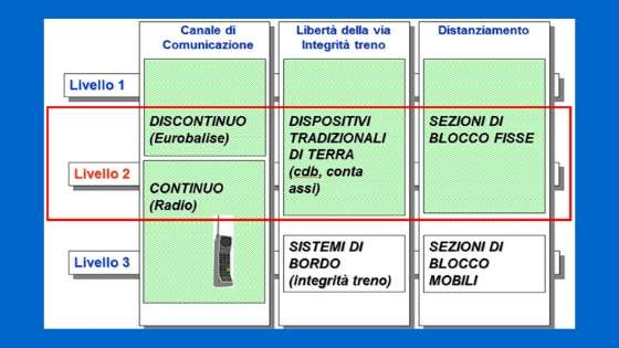 ERTMS 3 livelli