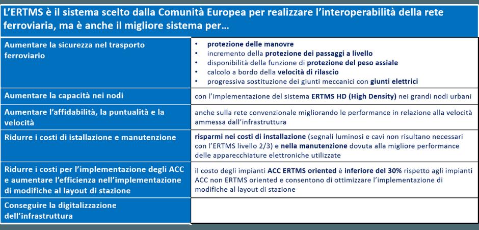 ERTMS e Ferrovie: vantaggi globali
