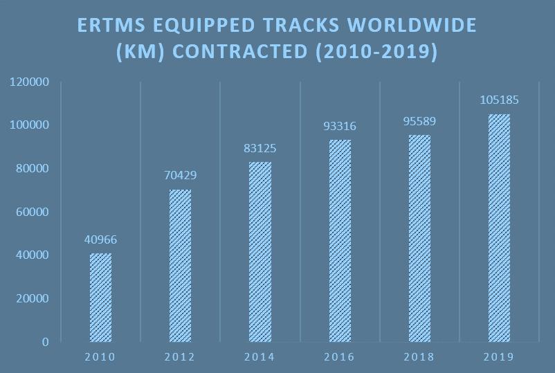 ERTMS - Km di infrastruttura contrattualizzati in tutto il mondo