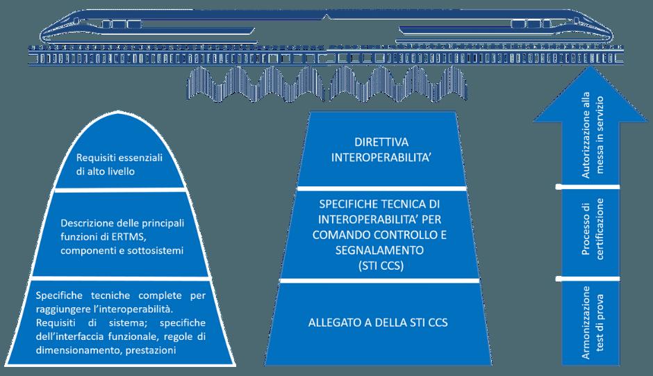 ERTMS Interoperabilità - Normative Europee
