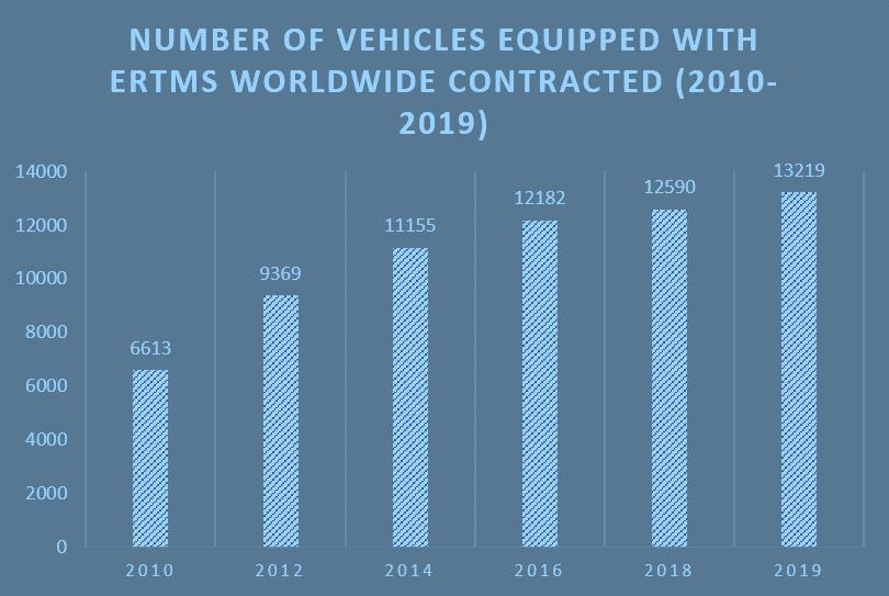 ERTMS - numero di cabine contrattualizzate in tutto il mondo