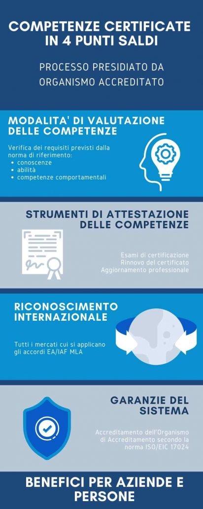 Competenze professionali certificate in 4 punti saldi