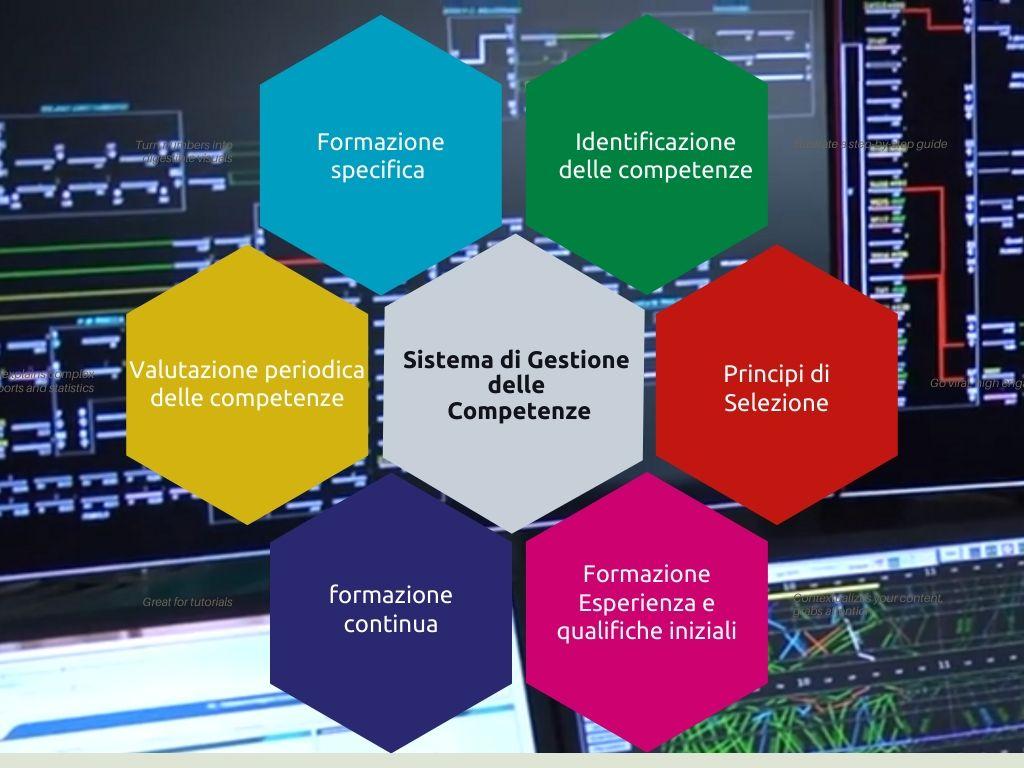 Sistema di Gestione delle competenze nel settore delle ferrovie